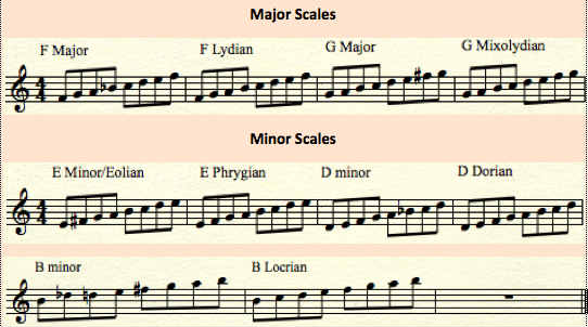 the-modes-scales